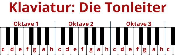Dia Klaviatur mit ihren Tonleitern